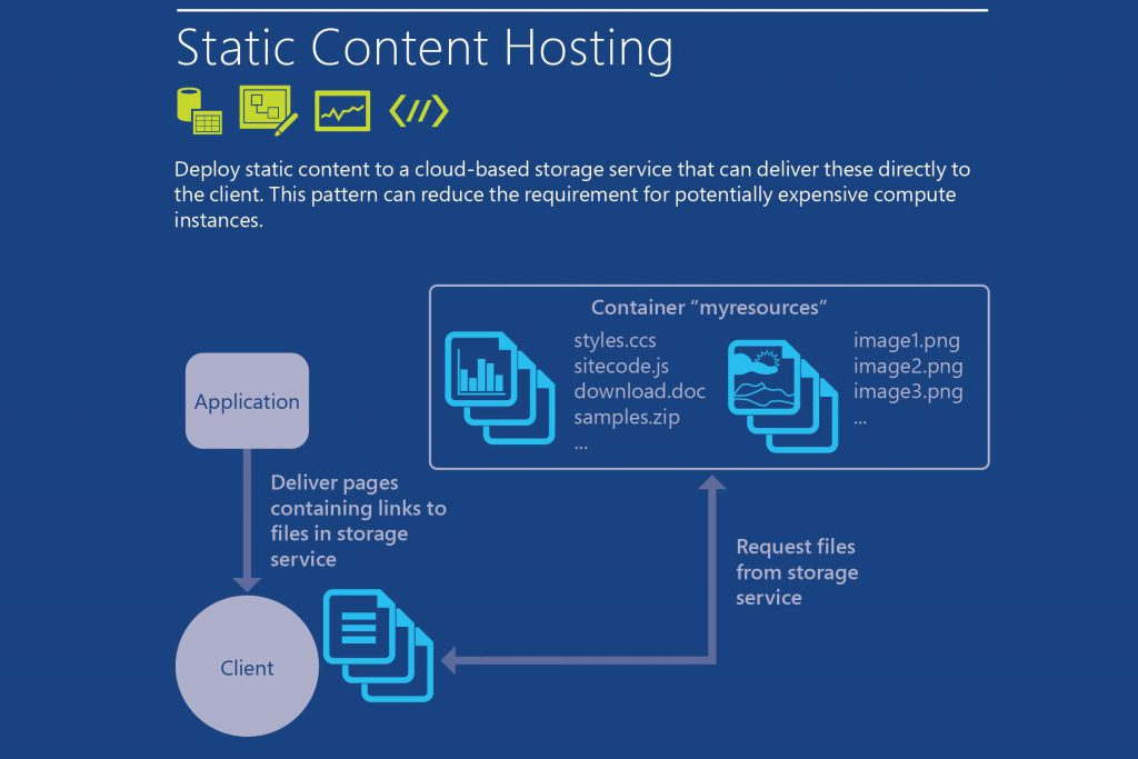 Static Content Hosting Pattern