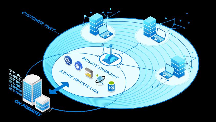 Diagrama de Private Link. Conexión privada entre una LAN op premise y servicios Cloud en Azure.