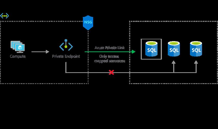 Enlace interno entre VM en una Virtual Network de Azure y un grupo de Azure SQL en PaaS por medio de Private Link.