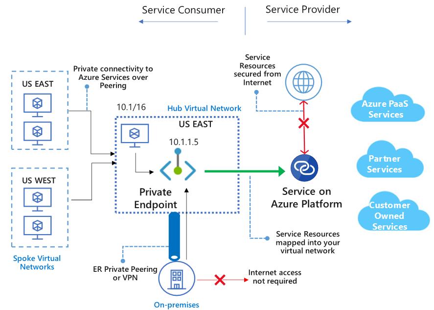 Infraestructura que une un red privada local con tres redes virtuales pareadas en Azure con Servicios Cloud de forma interna sin ninguna conexión pública a Internet.