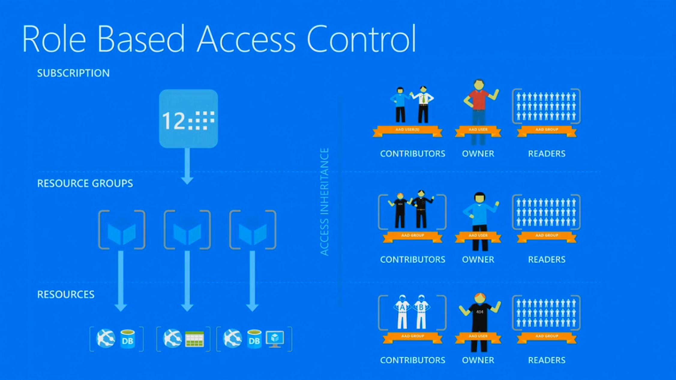 Diagrama de la gestión de autorizaciones a los usuarios por medio de RBAC en Azure